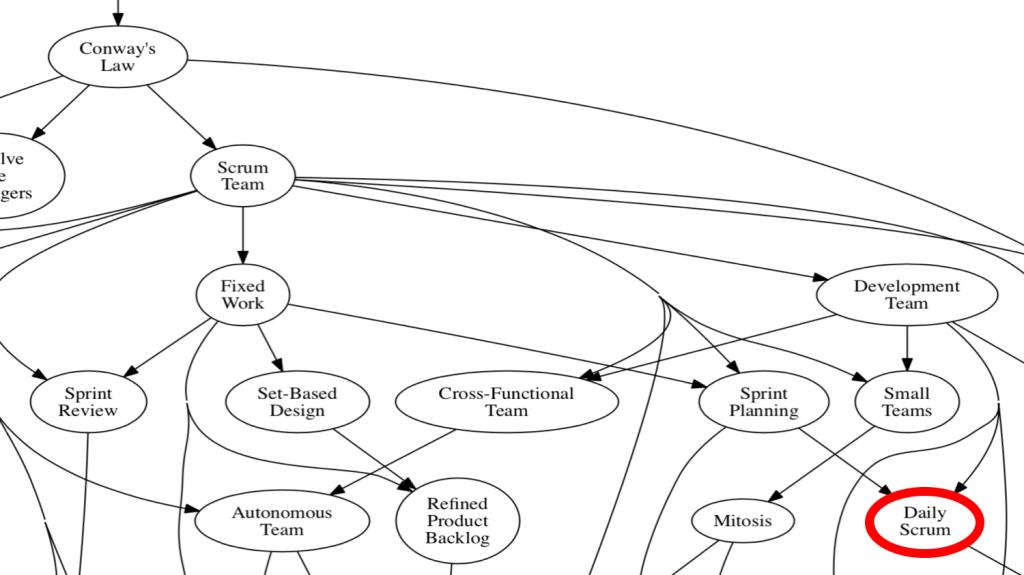 Scrum Pattern language product organization